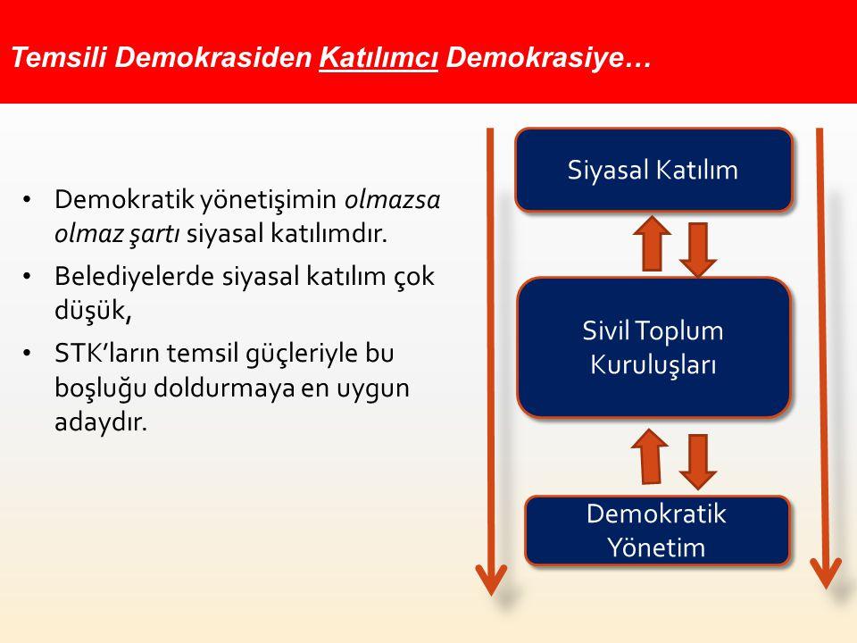 Toplum Sivil Toplum Kuruluşları Devlet Mekanizması (Kamu Kurumları) Temsil gücü artan yerel yönetimler yetki ve kaynaklarını, STK'lar ile paylaşmada daha istekli ve cesur olacaklardır.