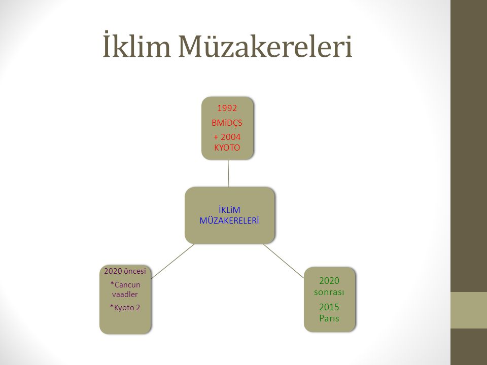 Mevcut taslak non-paper D.Mitigation Commitments/contributions on mitigation 14.