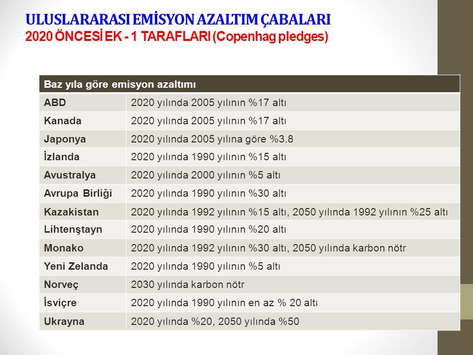 ULUSLARARASI EMİSYON AZALTIM ÇABALARI 2020 ÖNCESİ EK - 1 TARAFLARI (Copenhag pledges) Baz yıla göre emisyon azaltımı ABD2020 yılında 2005 yılının %17