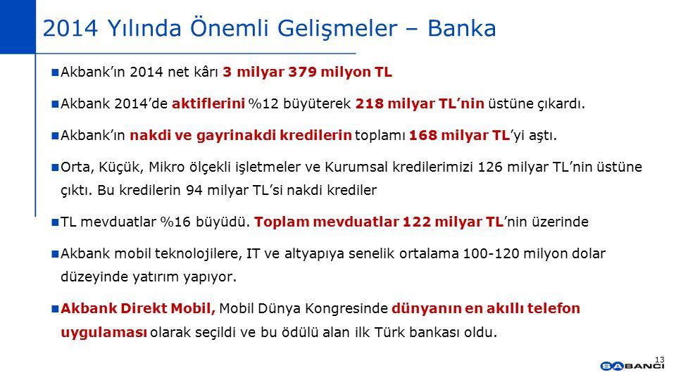 2014 Yılında Önemli Gelişmeler – Banka Akbank'ın 2014 net kârı 3 milyar 379 milyon TL Akbank 2014'de aktiflerini %12 büyüterek 218 milyar TL'nin üstün