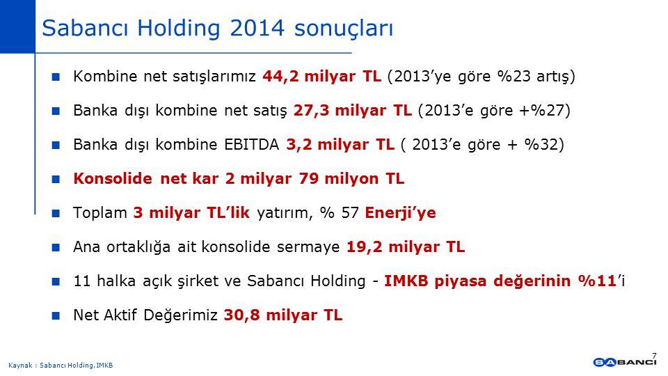 Sabancı Holding 2014 sonuçları Kombine net satışlarımız 44,2 milyar TL (2013'ye göre %23 artış) Banka dışı kombine net satış 27,3 milyar TL (2013'e gö