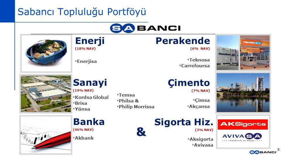 Sabancı Topluluğu Portföyü 8 Sigorta Hiz. (3% NAV) Aksigorta Avivasa Banka (46% NAV) Akbank Enerji (18% NAV) Enerjisa Çimento (7% NAV) Çimsa Akçansa P
