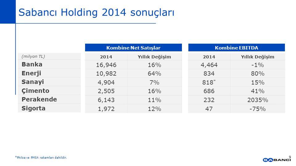 Sabancı Holding 2014 sonuçları 9 (milyon TL) Banka Enerji Sanayi Çimento Perakende Sigorta 2014Yıllık Değişim 16,94616% 10,98264% 4,9047% 2,50516% 6,1