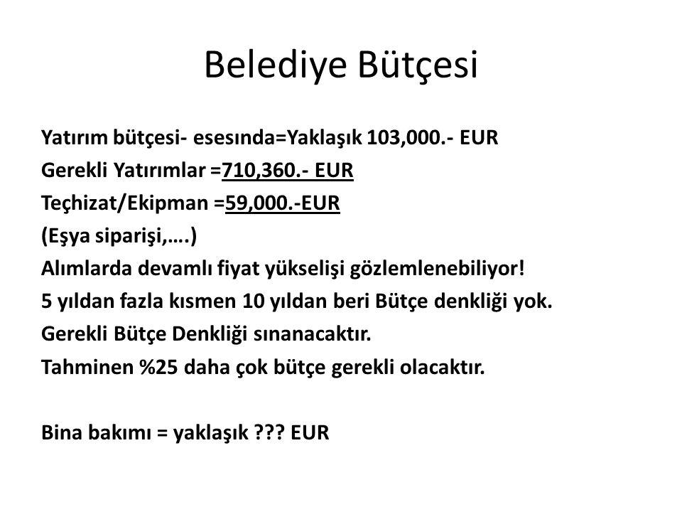 Belediye Bütçesi Yatırım bütçesi- esesında=Yaklaşık 103,000.- EUR Gerekli Yatırımlar =710,360.- EUR Teçhizat/Ekipman =59,000.-EUR (Eşya siparişi,….) A