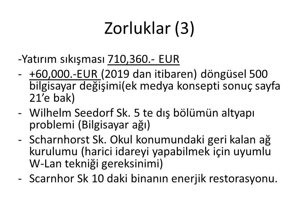 Zorluklar (3) -Yatırım sıkışması 710,360.- EUR -+60,000.-EUR (2019 dan itibaren) döngüsel 500 bilgisayar değişimi(ek medya konsepti sonuç sayfa 21'e b
