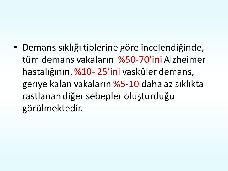 Demans sıklığı tiplerine göre incelendiğinde, tüm demans vakaların %50-70'ini Alzheimer hastalığının, %10- 25'ini vasküler demans, geriye kalan vakala