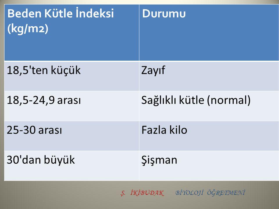 Beden Kütle İndeksi (kg/m2) Durumu 18,5'ten küçükZayıf 18,5-24,9 arasıSağlıklı kütle (normal) 25-30 arasıFazla kilo 30'dan büyükŞişman BİYOLOJİ ÖĞRE