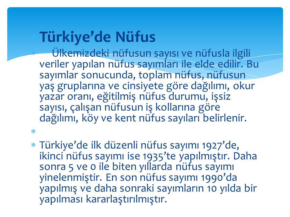  Türkiye'de Nüfus  Ülkemizdeki nüfusun sayısı ve nüfusla ilgili veriler yapılan nüfus sayımları ile elde edilir. Bu sayımlar sonucunda, toplam nüfus