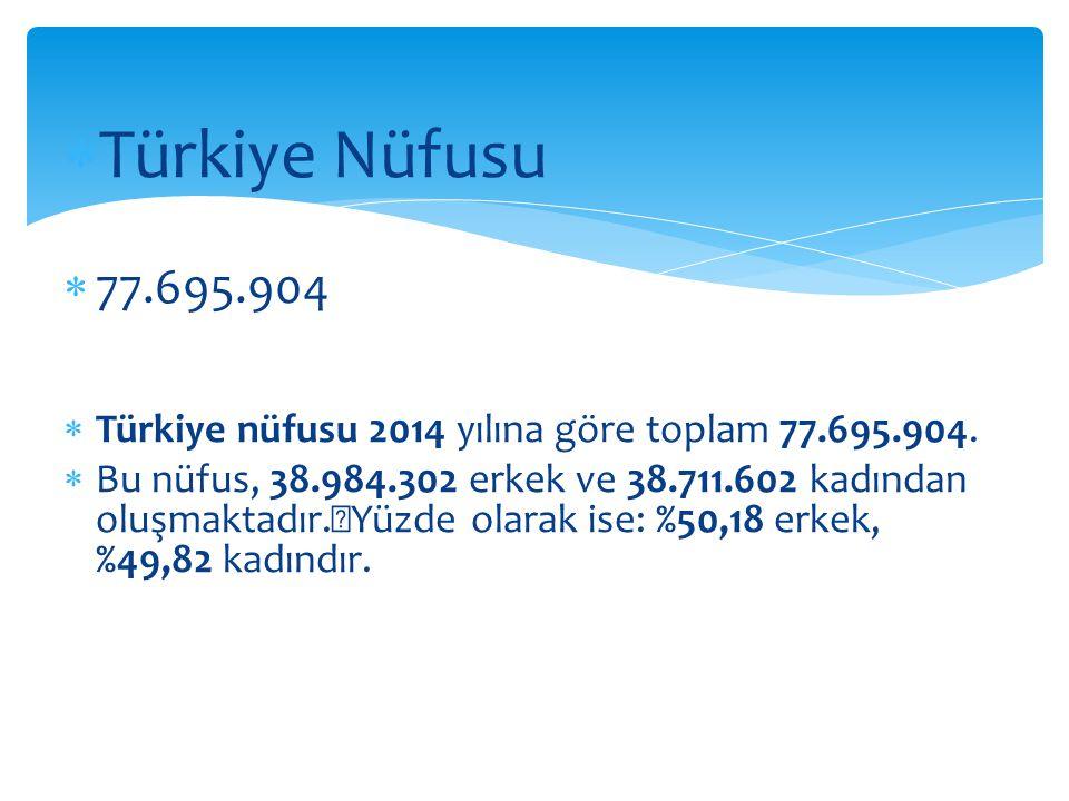  Türkiye Nüfusu  77.695.904  Türkiye nüfusu 2014 yılına göre toplam 77.695.904.  Bu nüfus, 38.984.302 erkek ve 38.711.602 kadından oluşmaktadır. Y