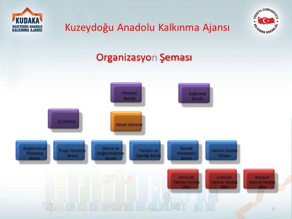 2015 yılı Mali Destek Programları Kuzeydoğu Anadolu Kalkınma Ajansı