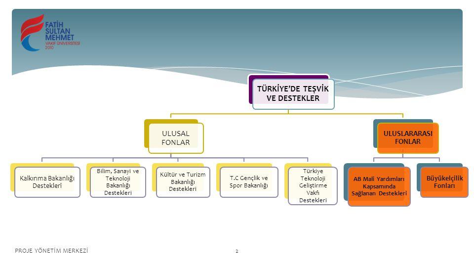TÜRKİYE'DE TEŞVİK VE DESTEKLER ULUSAL FONLAR Kalkınma Bakanlığı Destekleri Bilim, Sanayi ve Teknoloji Bakanlığı Destekleri Kültür ve Turizm Bakanlığı Destekleri T.C Gençlik ve Spor Bakanlığı Türkiye Teknoloji Geliştirme Vakfı Destekleri ULUSLARARASI FONLAR AB Mali Yardımları Kapsamında Sağlanan Destekleri Büyükelçilik Fonları PROJE YÖNETİM MERKEZİ2