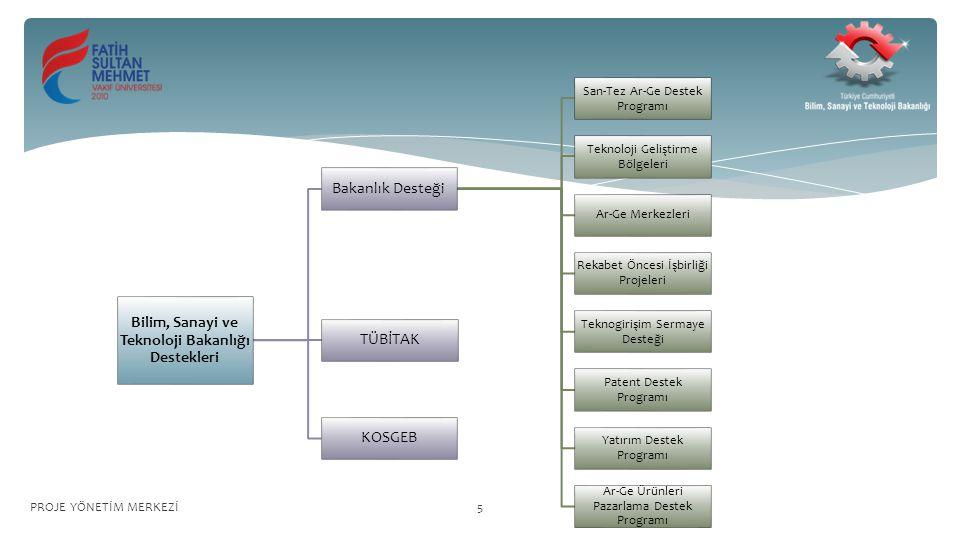 Bilim, Sanayi ve Teknoloji Bakanlığı Destekleri Bakanlık Desteği San-Tez Ar-Ge Destek Programı Teknoloji Geliştirme Bölgeleri Ar-Ge Merkezleri Rekabet Öncesi İşbirliği Projeleri Teknogirişim Sermaye Desteği Patent Destek Programı Yatırım Destek Programı Ar-Ge Ürünleri Pazarlama Destek Programı TÜBİTAK KOSGEB PROJE YÖNETİM MERKEZİ5