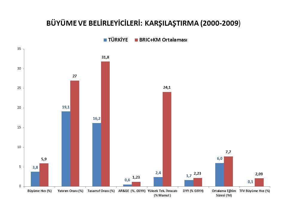 BÜYÜME VE BELİRLEYİCİLERİ: KARŞILAŞTIRMA (2000-2009)