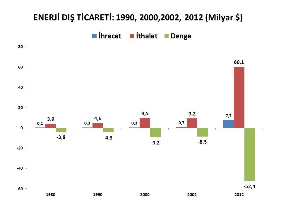 ENERJİ DIŞ TİCARETİ: 1990, 2000,2002, 2012 (Milyar $)