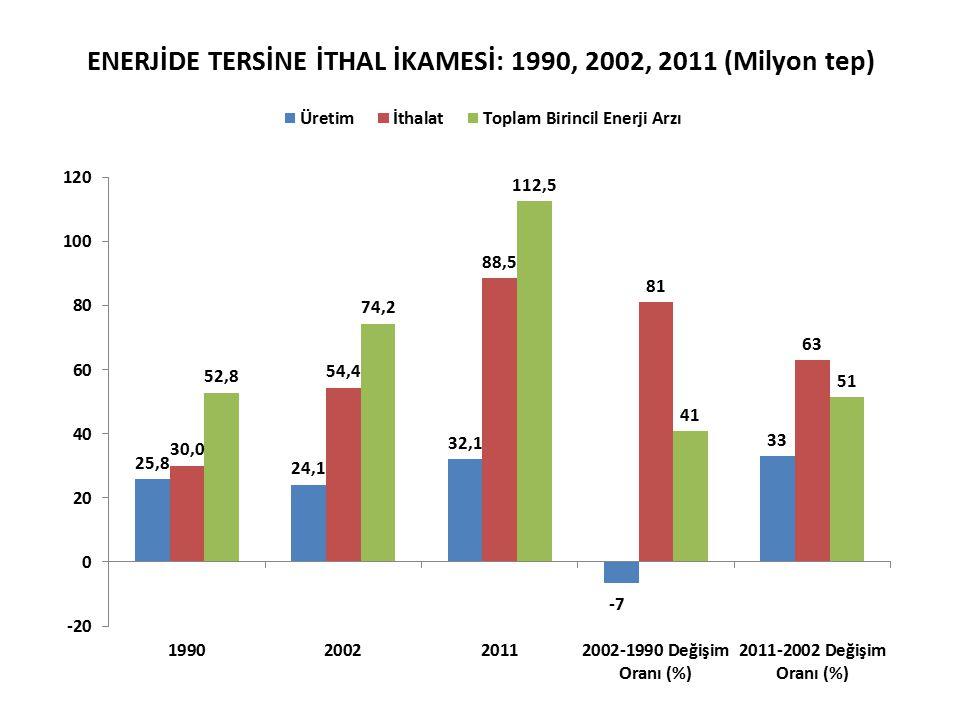 ENERJİDE TERSİNE İTHAL İKAMESİ: 1990, 2002, 2011 (Milyon tep)