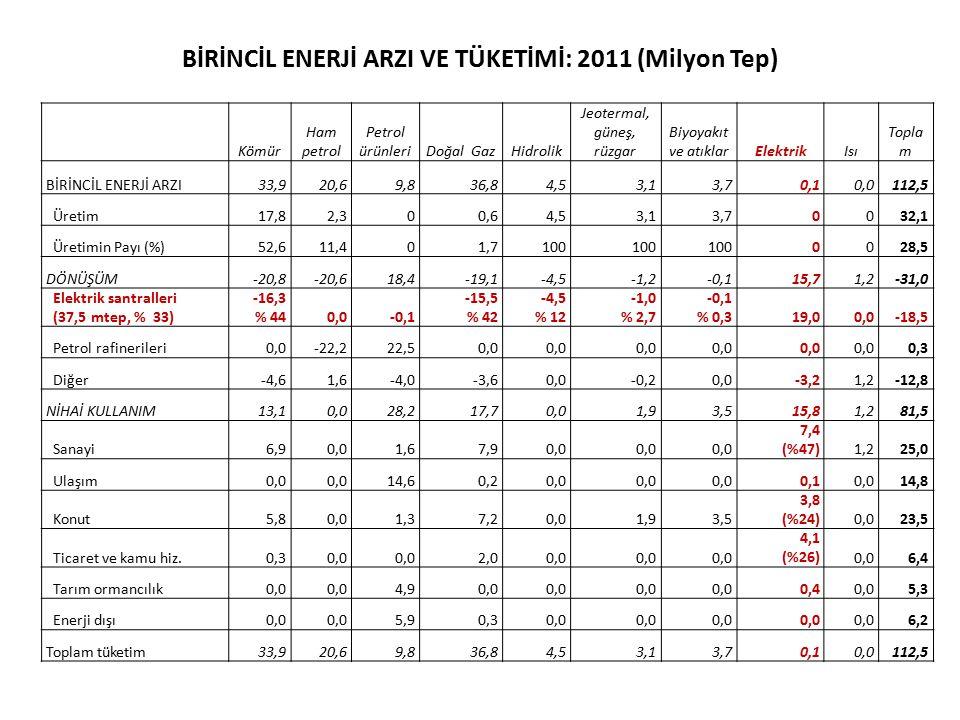 BİRİNCİL ENERJİ ARZI VE TÜKETİMİ: 2011 (Milyon Tep) Kömür Ham petrol Petrol ürünleriDoğal GazHidrolik Jeotermal, güneş, rüzgar Biyoyakıt ve atıklarEle