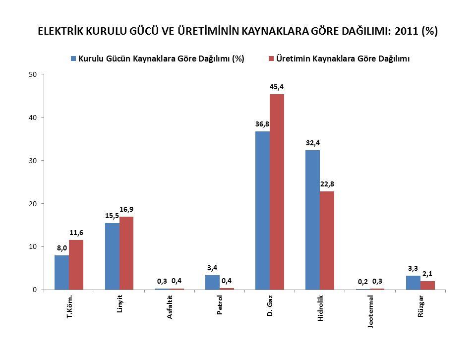 ELEKTRİK KURULU GÜCÜ VE ÜRETİMİNİN KAYNAKLARA GÖRE DAĞILIMI: 2011 (%)