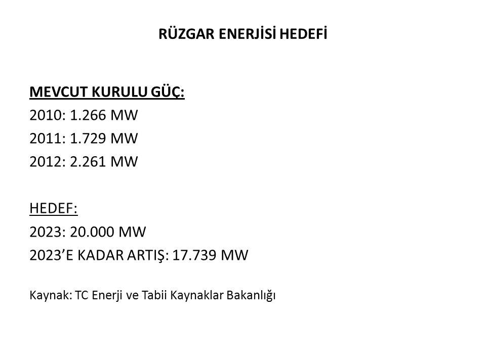 RÜZGAR ENERJİSİ HEDEFİ MEVCUT KURULU GÜÇ: 2010: 1.266 MW 2011: 1.729 MW 2012: 2.261 MW HEDEF: 2023: 20.000 MW 2023'E KADAR ARTIŞ: 17.739 MW Kaynak: TC