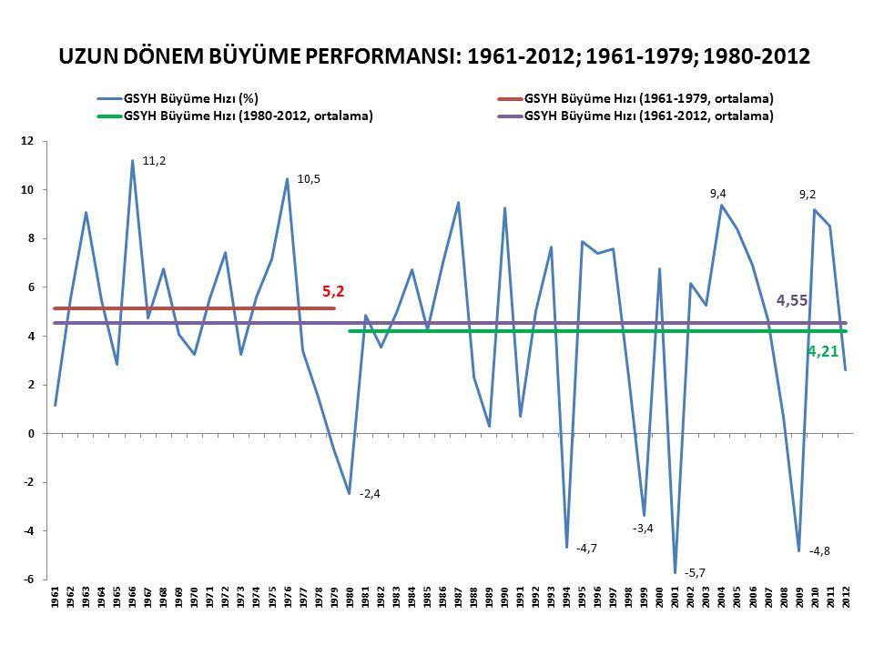 UZUN DÖNEM BÜYÜME PERFORMANSI: 1961-2012; 1961-1979; 1980-2012