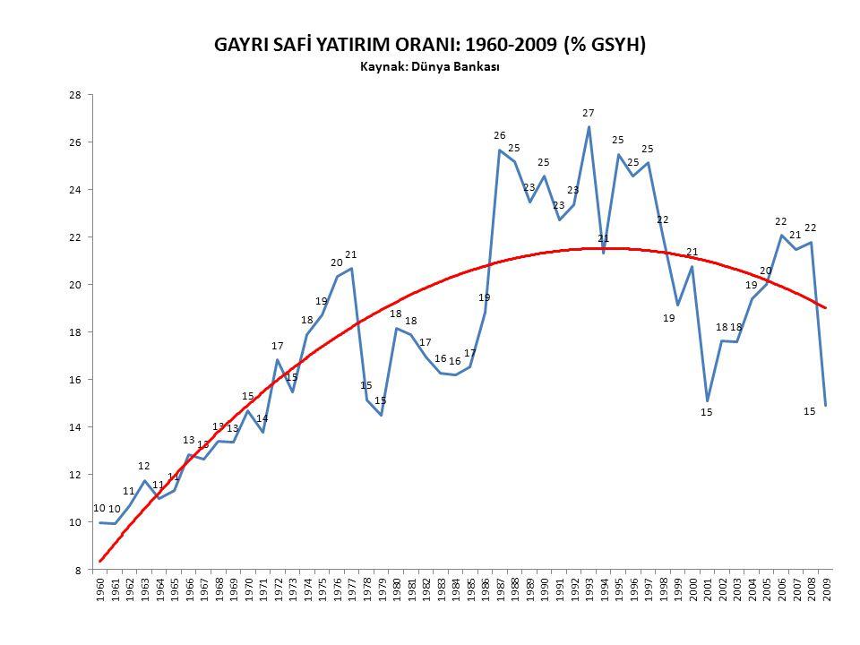GAYRI SAFİ YATIRIM ORANI: 1960-2009 (% GSYH) Kaynak: Dünya Bankası