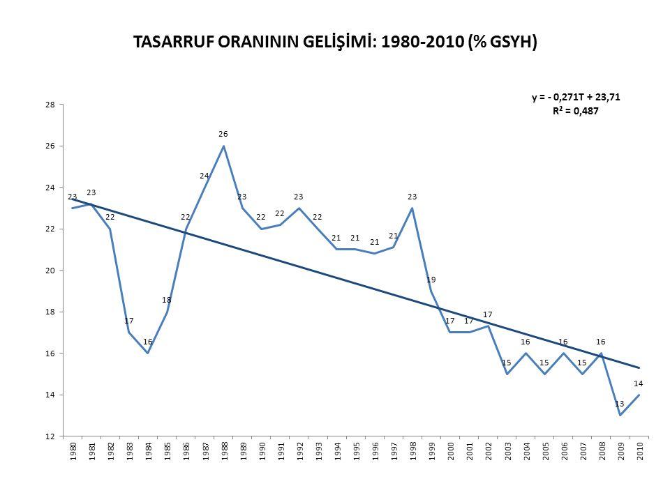 TASARRUF ORANININ GELİŞİMİ: 1980-2010 (% GSYH)