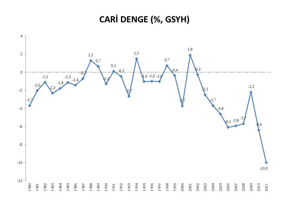 CARİ DENGE (%, GSYH)