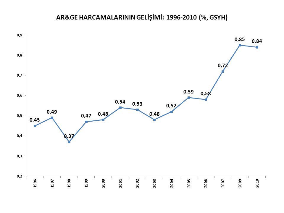 AR&GE HARCAMALARININ GELİŞİMİ: 1996-2010 (%, GSYH)