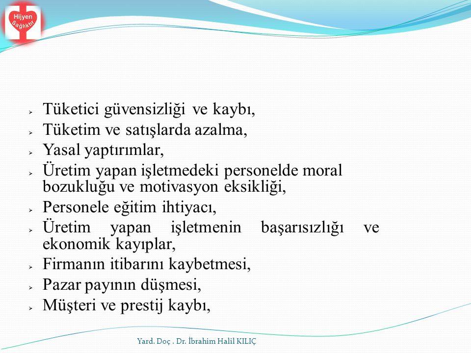 Yard. Doç. Dr. İbrahim Halil KILIÇ  Tüketici güvensizliği ve kaybı,  Tüketim ve satışlarda azalma,  Yasal yaptırımlar,  Üretim yapan işletmedeki p