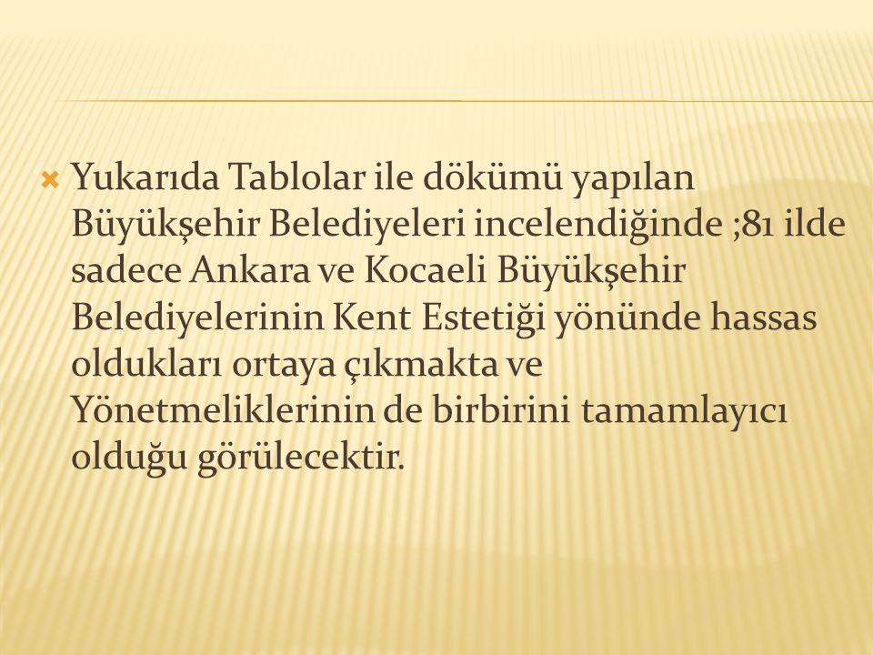  Yukarıda Tablolar ile dökümü yapılan Büyükşehir Belediyeleri incelendiğinde ;81 ilde sadece Ankara ve Kocaeli Büyükşehir Belediyelerinin Kent Esteti