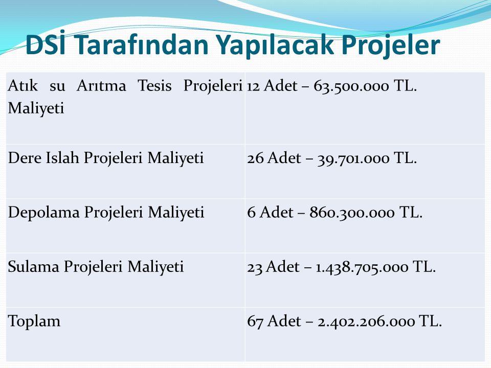 DSİ Tarafından Yapılacak Projeler Atık su Arıtma Tesis Projeleri Maliyeti 12 Adet – 63.500.000 TL. Dere Islah Projeleri Maliyeti 26 Adet – 39.701.000
