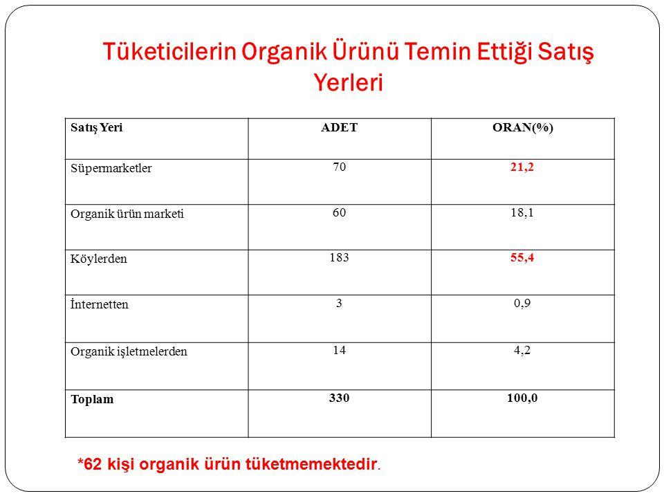 Tüketicilerin Organik Ürünü Temin Ettiği Satış Yerleri Satış YeriADETORAN(%) Süpermarketler 7021,2 Organik ürün marketi 6018,1 Köylerden 18355,4 İnter