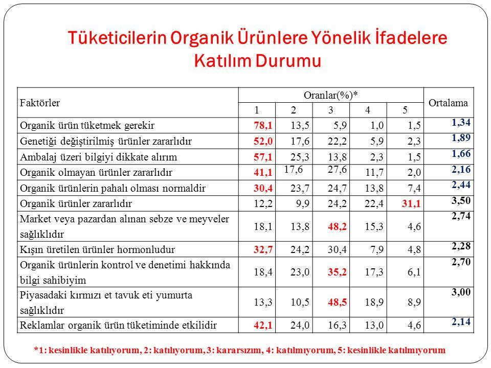 Tüketicilerin Organik Ürünlere Yönelik İfadelere Katılım Durumu Faktörler Oranlar(%)* Ortalama 12345 Organik ürün tüketmek gerekir78,113,55,91,01,5 1,
