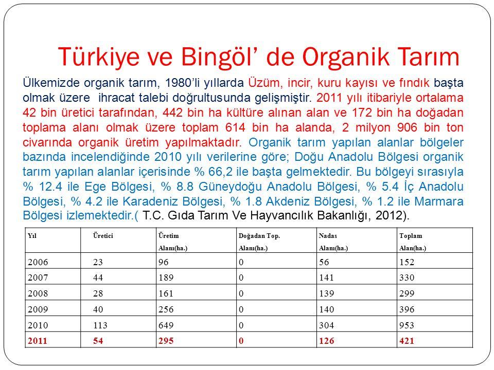 Türkiye ve Bingöl' de Organik Tarım Ülkemizde organik tarım, 1980'li yıllarda Üzüm, incir, kuru kayısı ve fındık başta olmak üzere ihracat talebi doğr