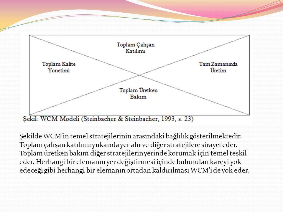 Şekilde WCM'in temel stratejilerinin arasındaki bağlılık gösterilmektedir.