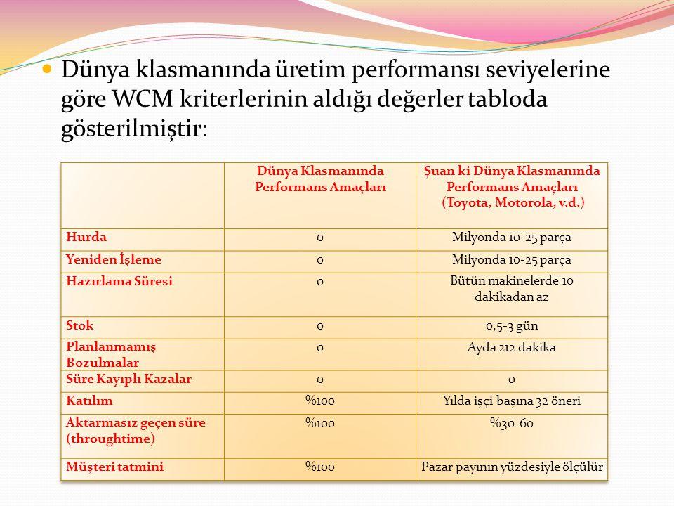 Dünya klasmanında üretim performansı seviyelerine göre WCM kriterlerinin aldığı değerler tabloda gösterilmiştir:
