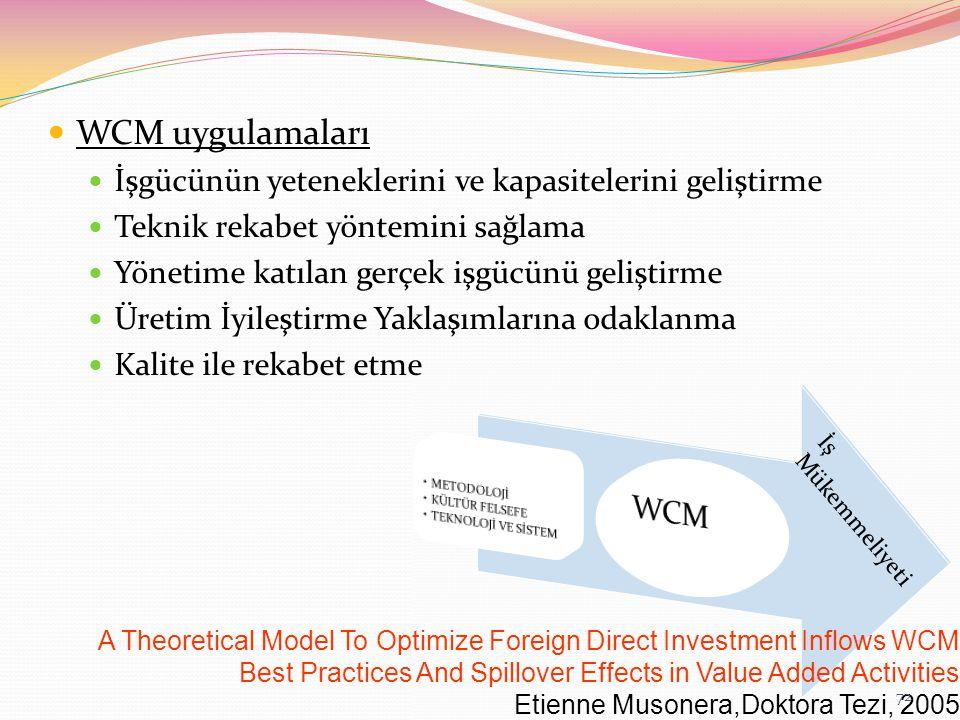 WCM uygulamaları İşgücünün yeteneklerini ve kapasitelerini geliştirme Teknik rekabet yöntemini sağlama Yönetime katılan gerçek işgücünü geliştirme Üretim İyileştirme Yaklaşımlarına odaklanma Kalite ile rekabet etme A Theoretical Model To Optimize Foreign Direct Investment Inflows WCM Best Practices And Spillover Effects in Value Added Activities Etienne Musonera,Doktora Tezi, 2005 72
