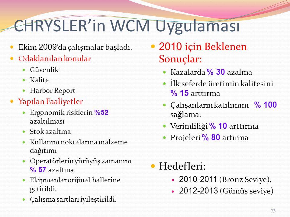 CHRYSLER'in WCM Uygulaması Ekim 2009 'da çalışmalar başladı.