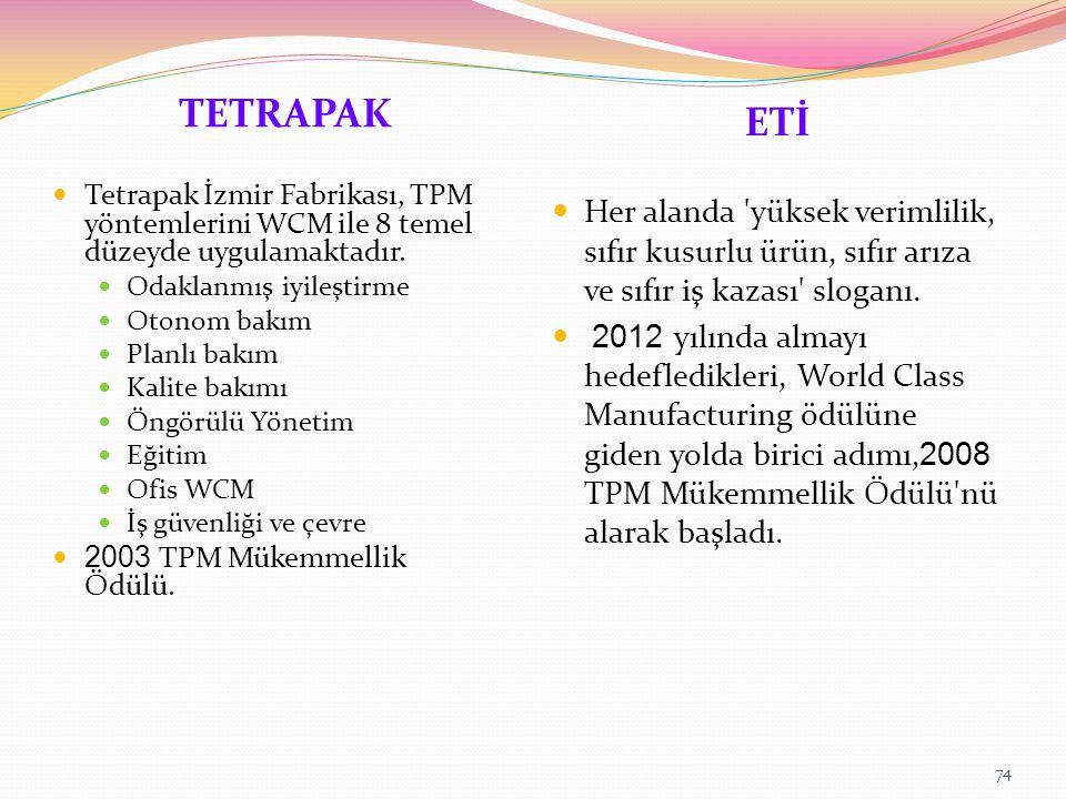 TETRAPAK ETİ Tetrapak İzmir Fabrikası, TPM yöntemlerini WCM ile 8 temel düzeyde uygulamaktadır.
