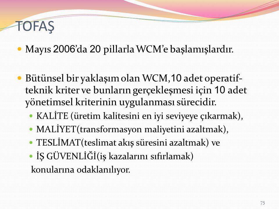 TOFAŞ Mayıs 2006 'da 20 pillarla WCM'e başlamışlardır.