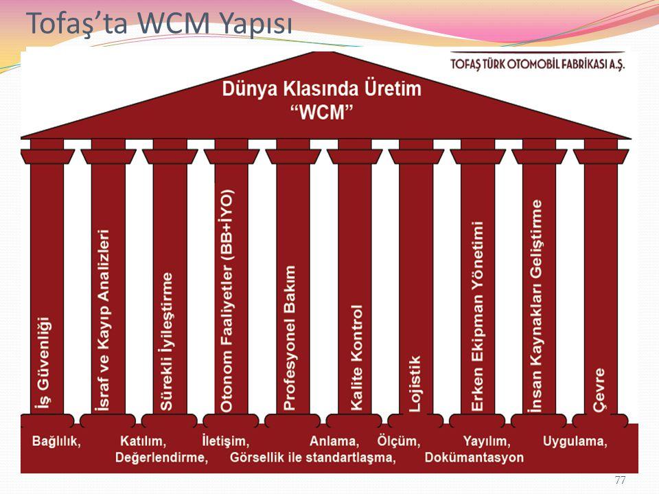 Tofaş'ta WCM Yapısı Yönetimsel Kriterler Operatif Kriterler 1.