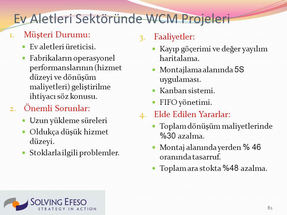 Ev Aletleri Sektöründe WCM Projeleri 1.Müşteri Durumu: Ev aletleri üreticisi.