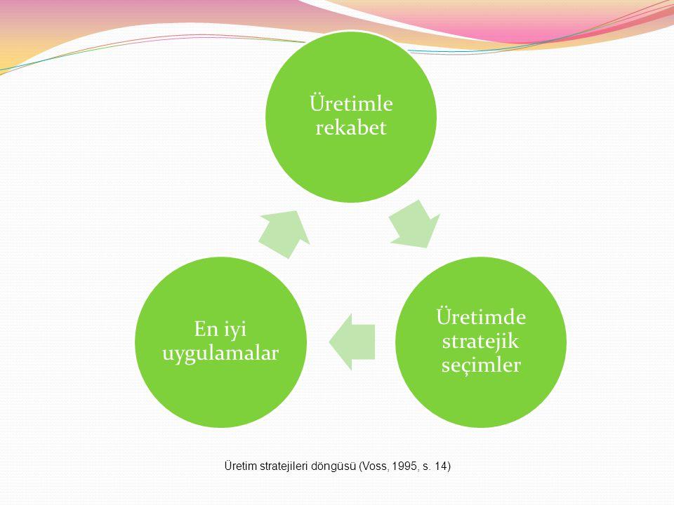 Üretimle rekabet Üretimde stratejik seçimler En iyi uygulamalar Üretim stratejileri döngüsü (Voss, 1995, s.