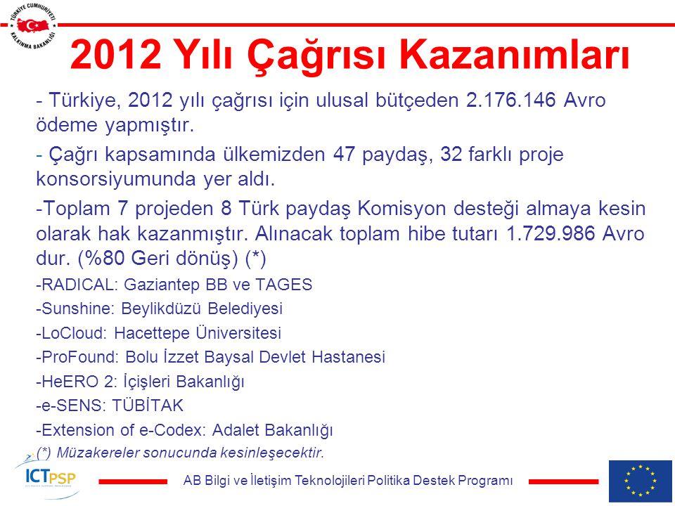 AB Bilgi ve İletişim Teknolojileri Politika Destek Programı 2012 Yılı Çağrısı Kazanımları - Türkiye, 2012 yılı çağrısı için ulusal bütçeden 2.176.146 Avro ödeme yapmıştır.
