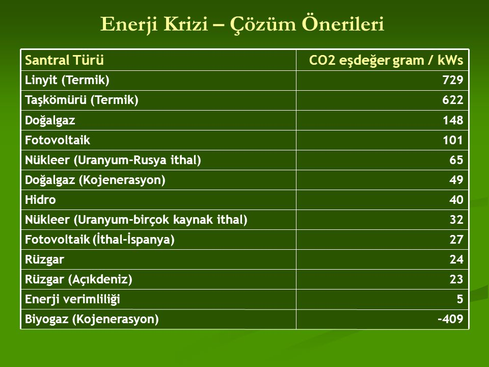 Enerji Krizi – Çözüm Önerileri -409Biyogaz (Kojenerasyon)  5Enerji verimliliği 23Rüzgar (Açıkdeniz)  24Rüzgar 27Fotovoltaik (İthal-İspanya)  32Nükl