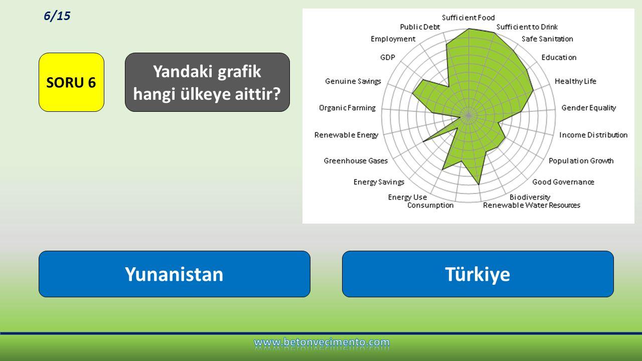 LEEDBREEAM Türkiye'de en popüler yeşil bina sertifikasyonu hangisidir? SORU 7 7/15