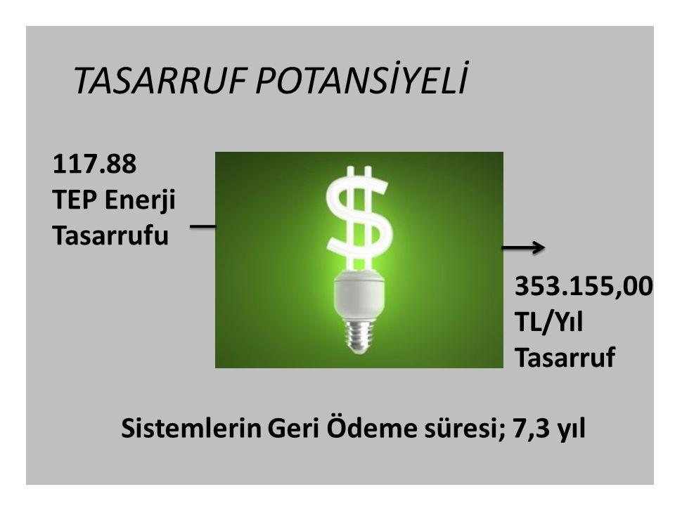 TASARRUF POTANSİYELİ 117.88 TEP Enerji Tasarrufu 353.155,00 TL/Yıl Tasarruf Sistemlerin Geri Ödeme süresi; 7,3 yıl