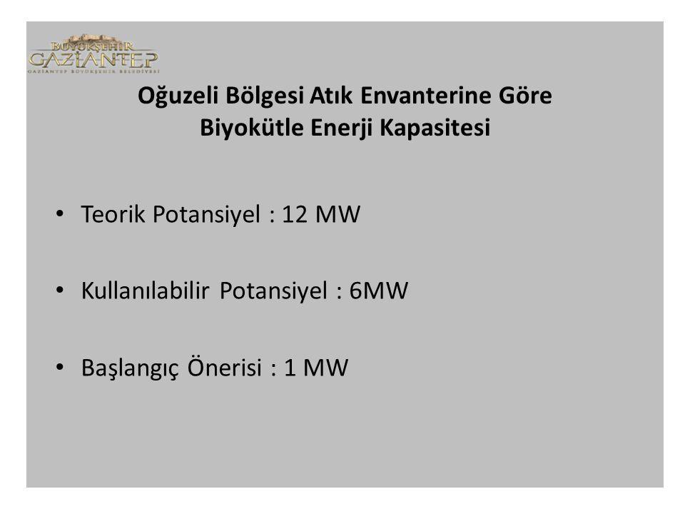 Oğuzeli Bölgesi Atık Envanterine Göre Biyokütle Enerji Kapasitesi Teorik Potansiyel : 12 MW Kullanılabilir Potansiyel : 6MW Başlangıç Önerisi : 1 MW