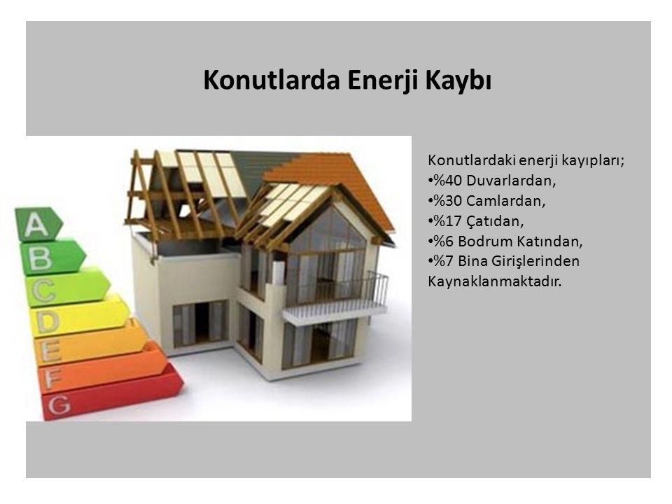 Konutlardaki enerji kayıpları; %40 Duvarlardan, %30 Camlardan, %17 Çatıdan, %6 Bodrum Katından, %7 Bina Girişlerinden Kaynaklanmaktadır.
