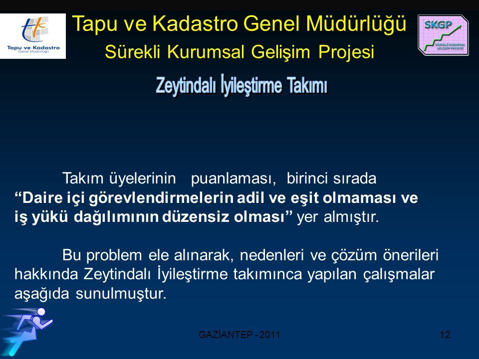 GAZİANTEP - 201112 Tapu ve Kadastro Genel Müdürlüğü Sürekli Kurumsal Gelişim Projesi Takım üyelerinin puanlaması, birinci sırada Daire içi görevlendirmelerin adil ve eşit olmaması ve iş yükü dağılımının düzensiz olması yer almıştır.