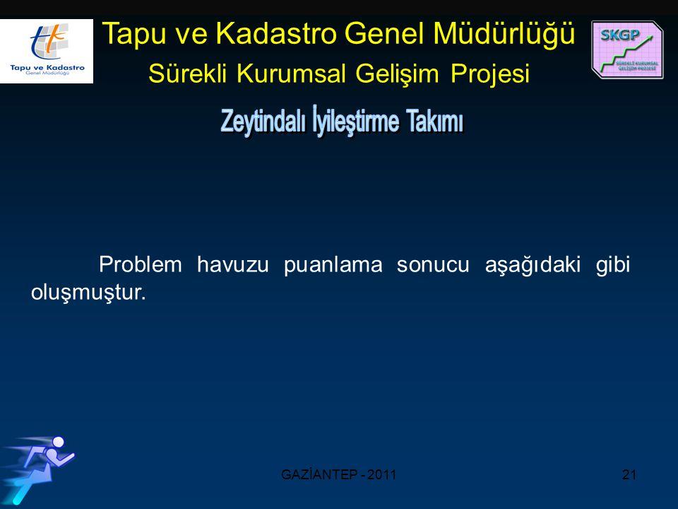 GAZİANTEP - 201121 Tapu ve Kadastro Genel Müdürlüğü Sürekli Kurumsal Gelişim Projesi Problem havuzu puanlama sonucu aşağıdaki gibi oluşmuştur.